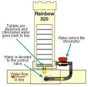 Inline pool chemical feeders