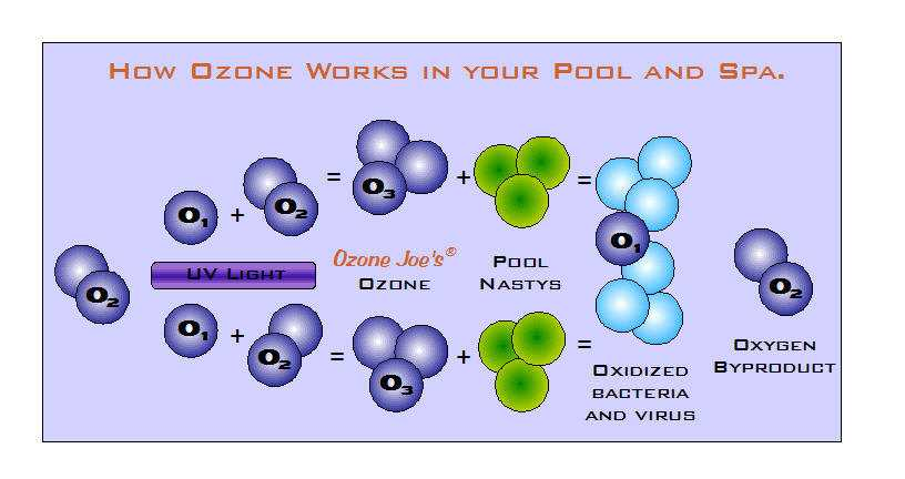 How does ozone work